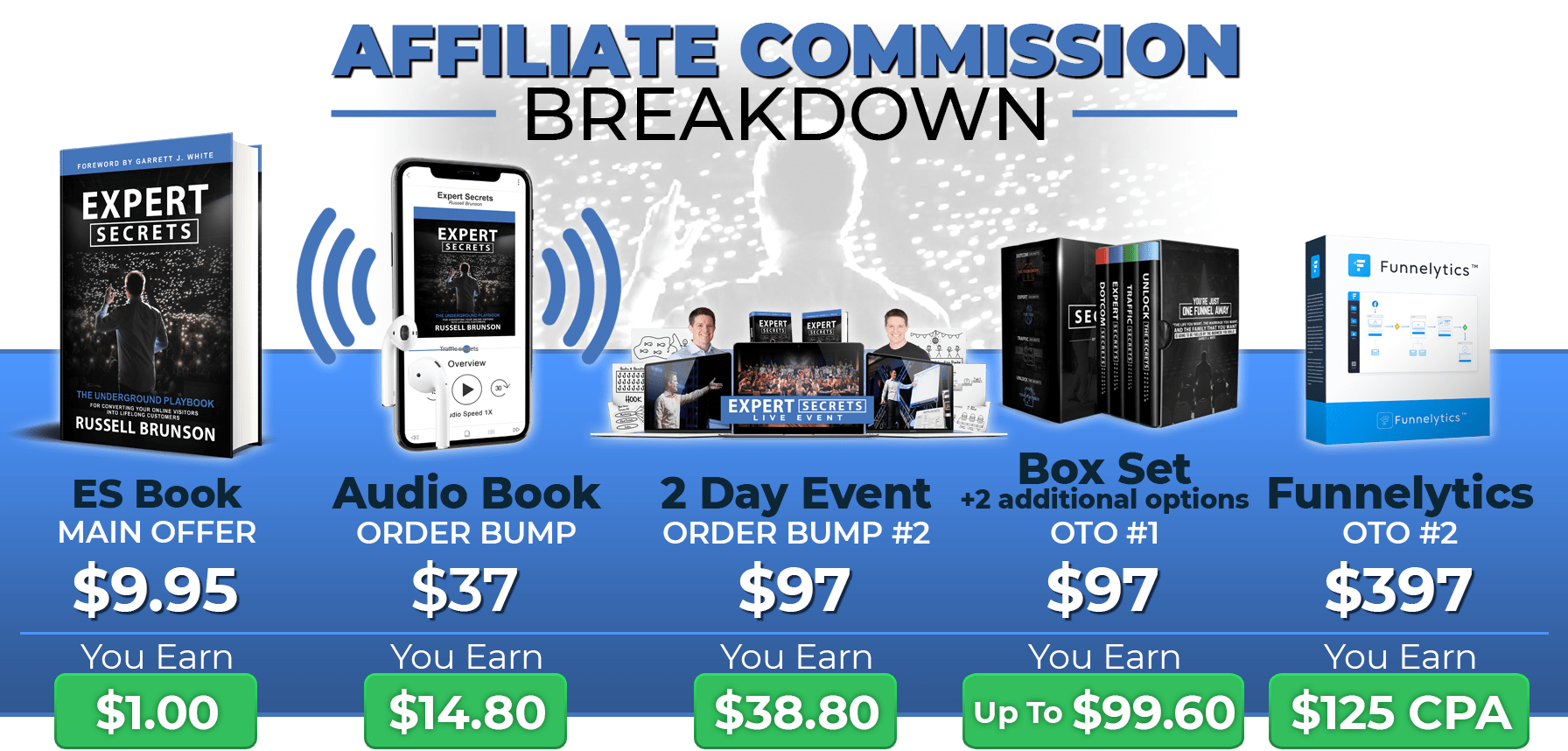 Expert Secrets Affiliate Commission Breakdown